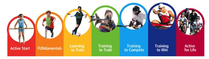Cum facem corect clasificarea sporturilor?